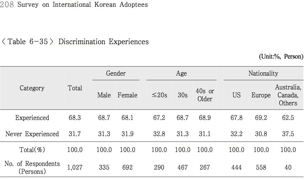 Discrimination Experiences