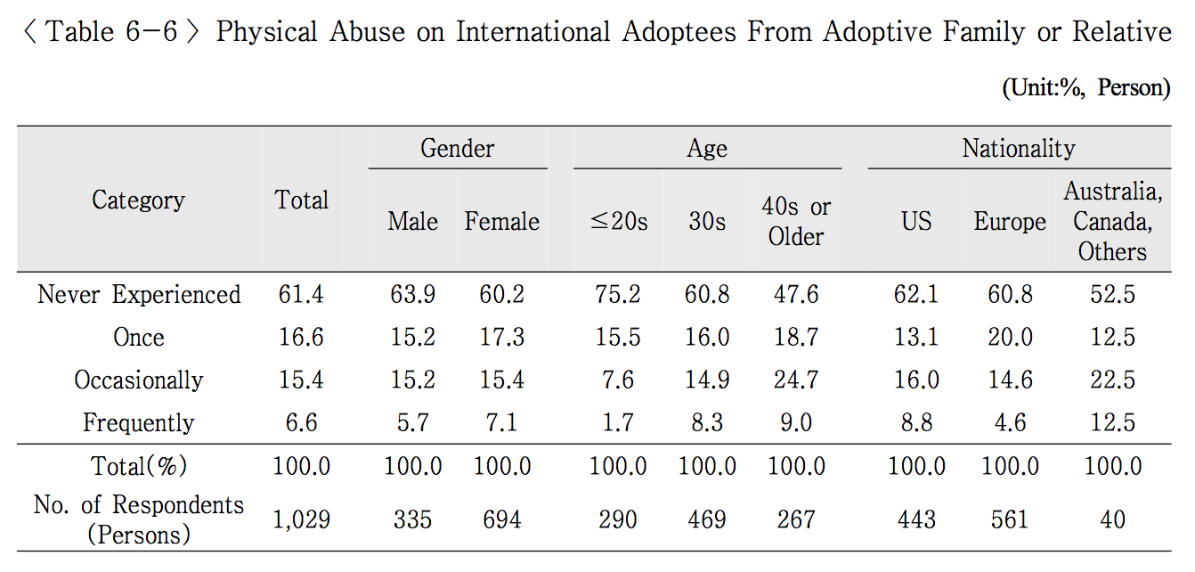 Physical Abuse on International Adoptees From Adoptive Family or Relative