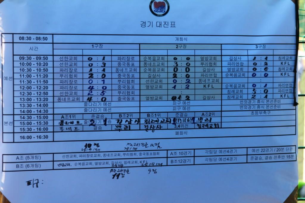Journée Sportive 2011 : les resultats