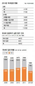 "Statistique adoption ""The Hankyoreh"""