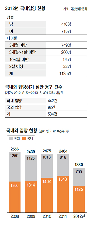 "Statistique adoption ""The Hankyoreh"""