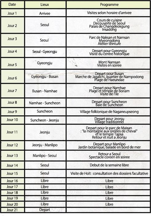 Programme du voyage RC d'aout 2015