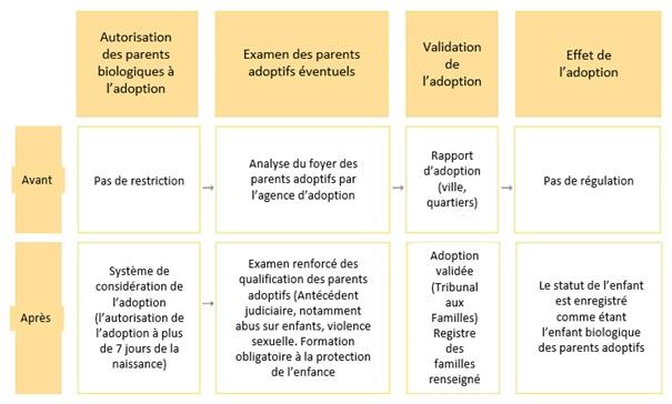 Modifications apportées par la loi de 2011 sur l'adoption spéciale en Corée du Sud